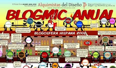 Poster final del Blogmic Anual 2008