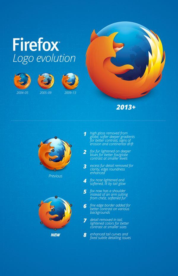 infografia nuevo logo firefox 2013