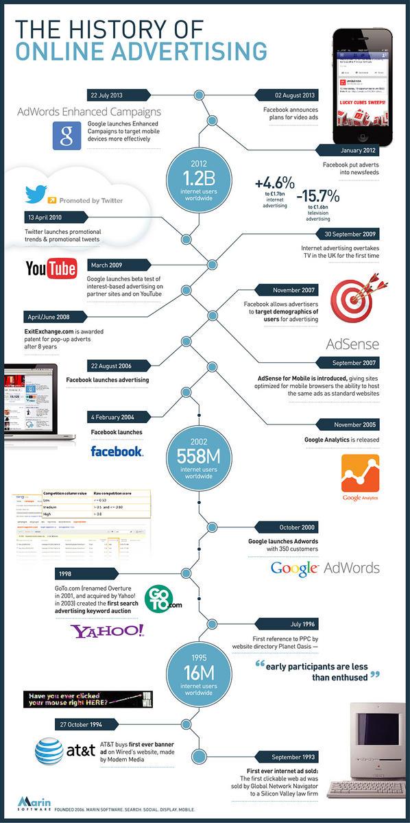 historia de la publicidad en linea
