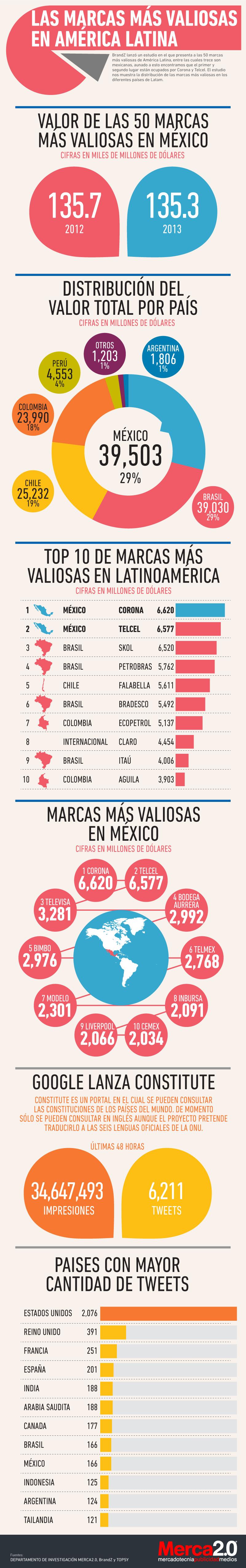 marcas mas valiosas en America Latina