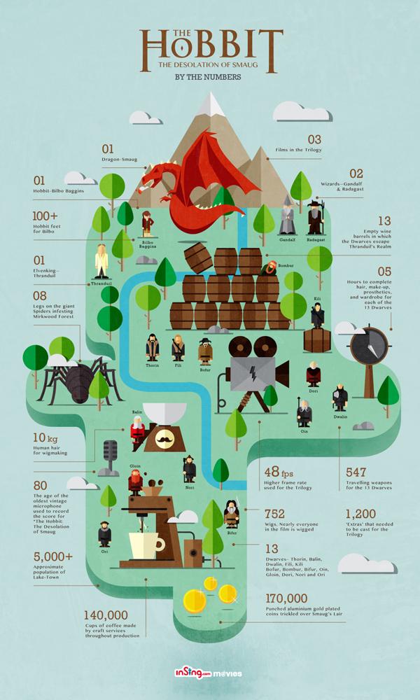 Infografía: Datos de El hobbit