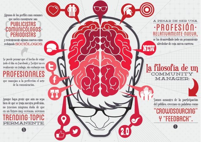 cerebro del community mamager