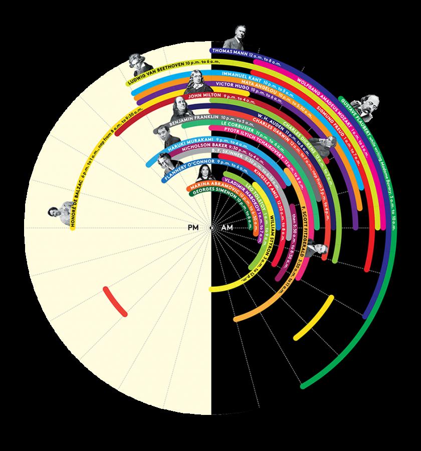 infografia habitos de sueño mentes creativas