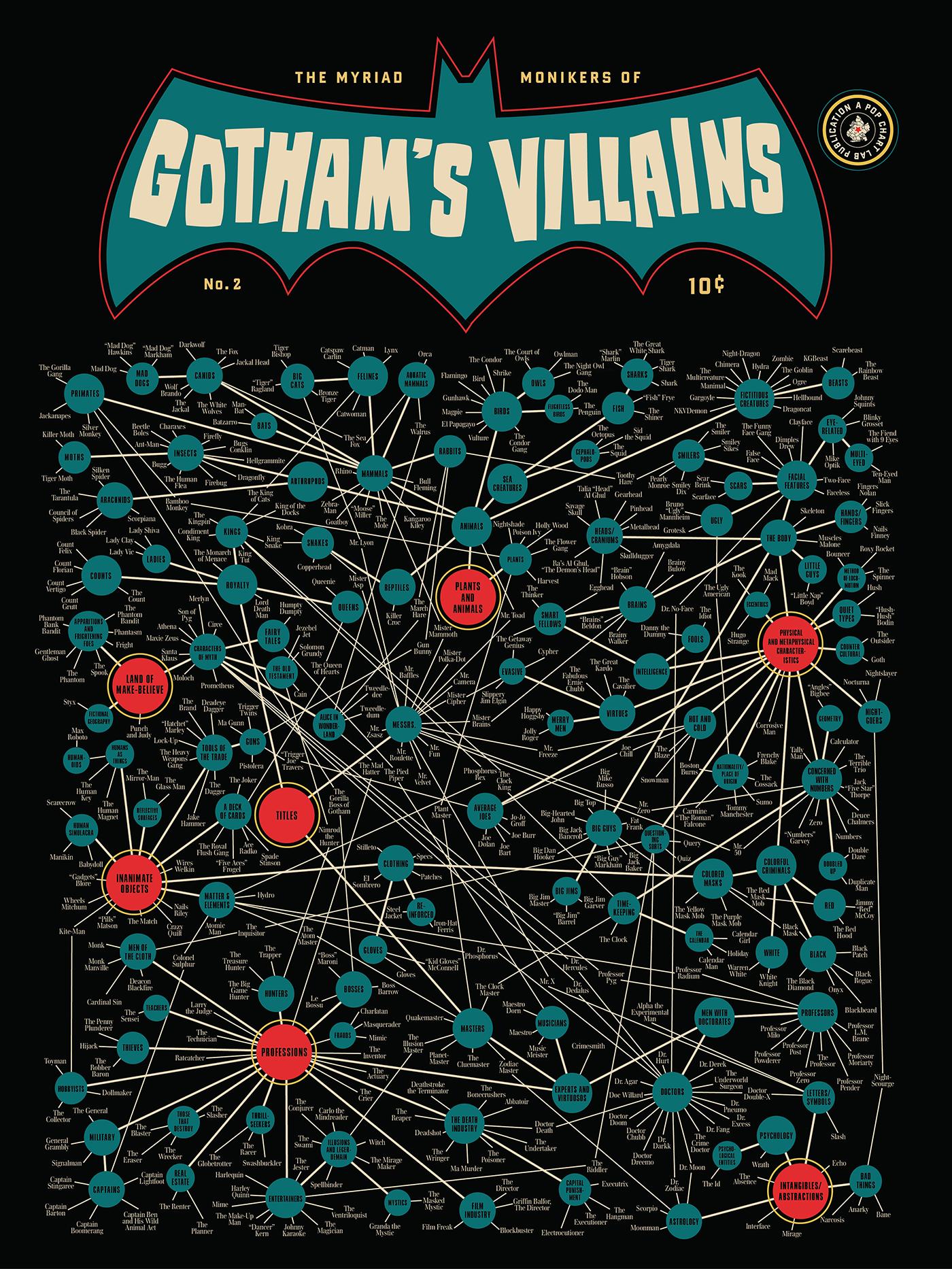 infografía villanos de batman