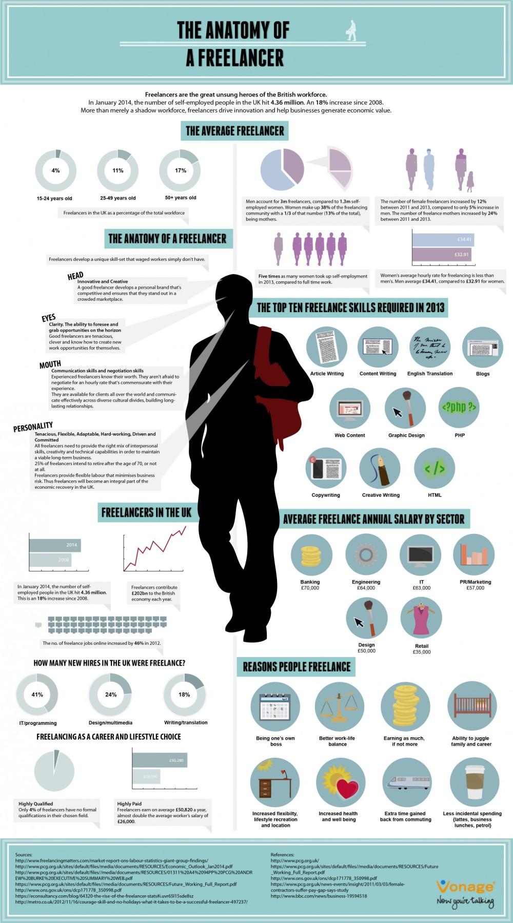 infografia anatomia del freelancer