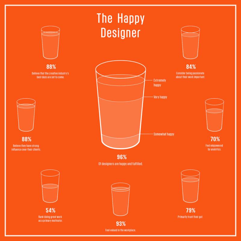 infografia diseñadores felices