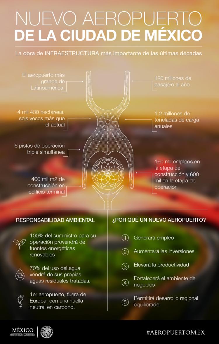 infografia nuevo aeropuerto mexico norman foster