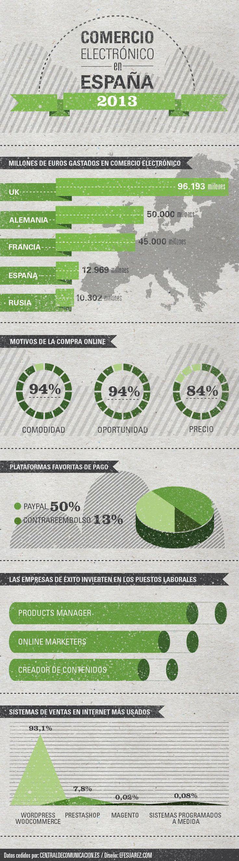infografía comercio electronico