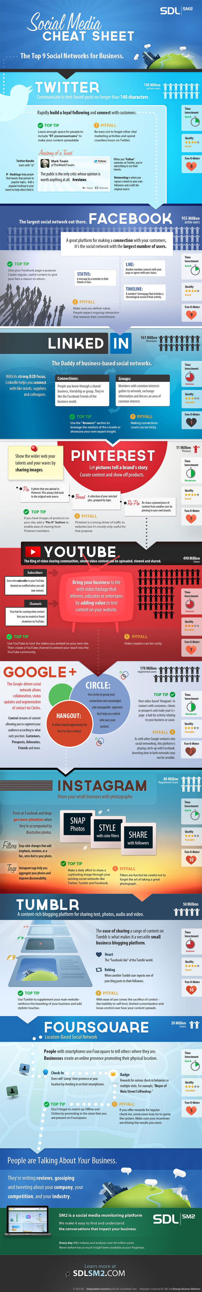 infografía redes sociales para negocios