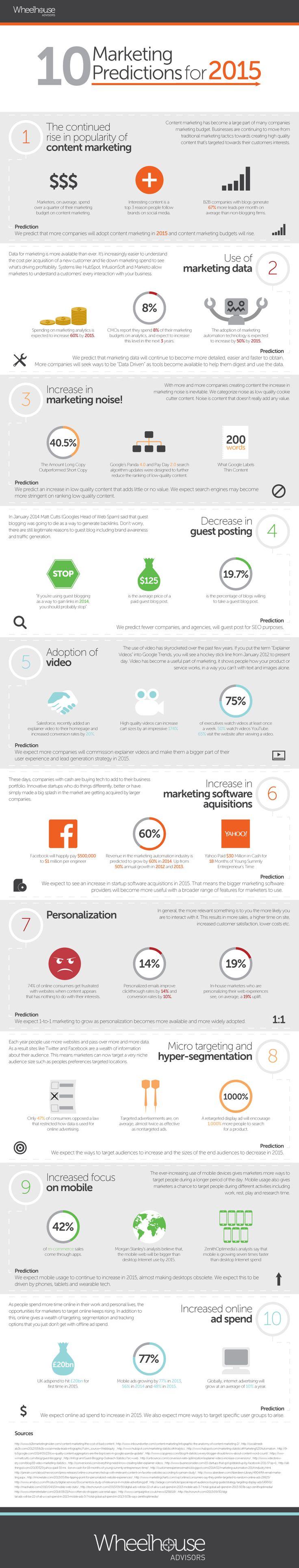 predicciones marketing 2015