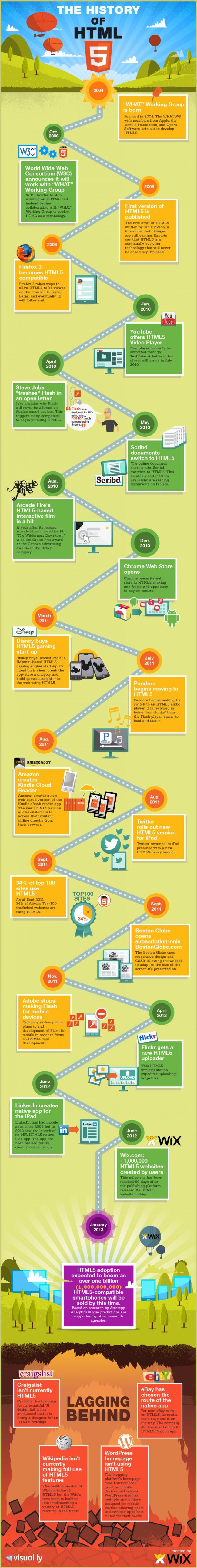 infografia historia de html5