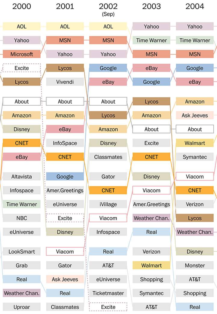 infografia sitios mas populares 2