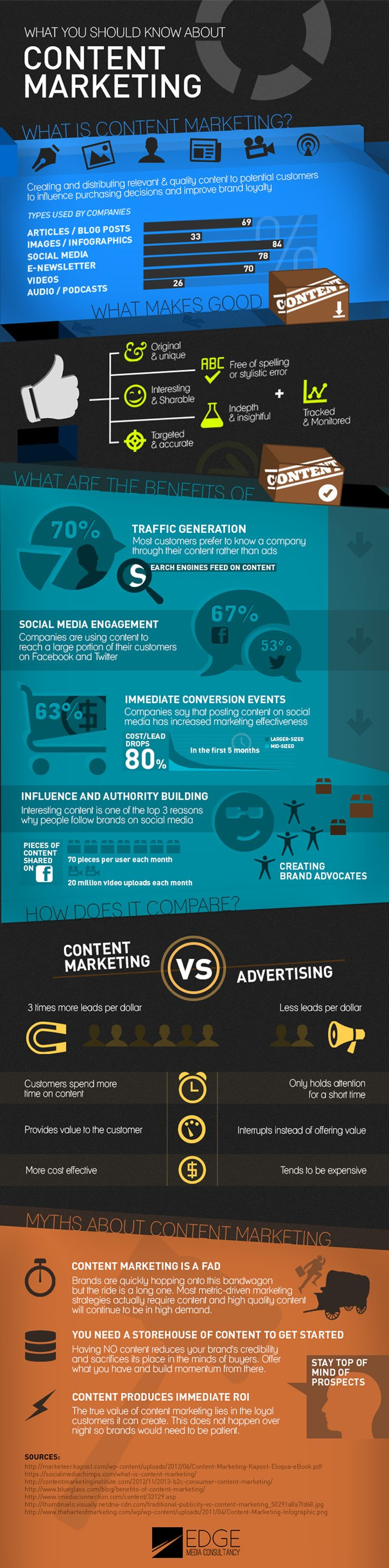 infografia marketing de contenido