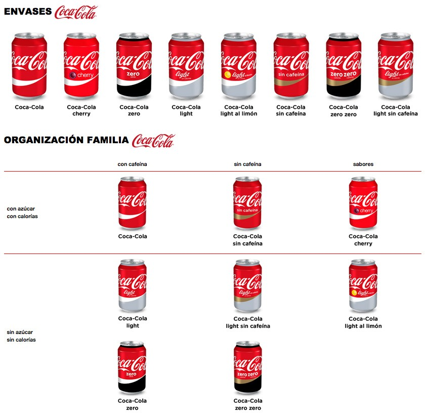 coca_cola_marca_unica_full_family
