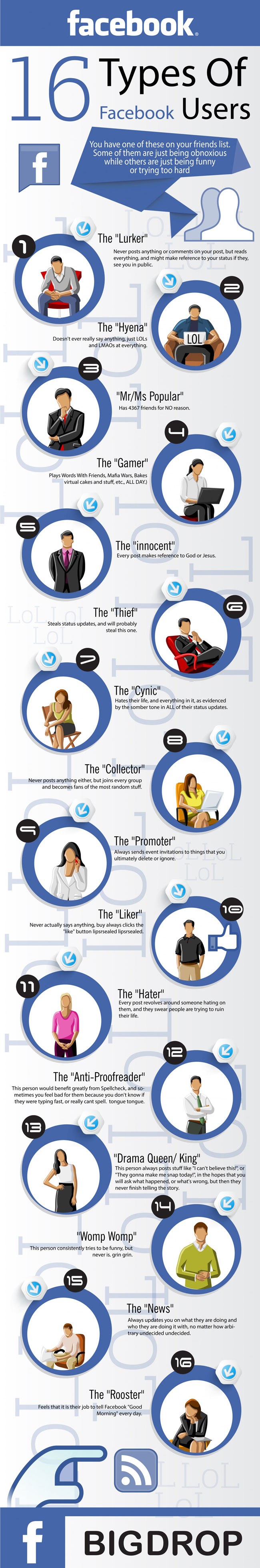 tipos de usuario en Facebook