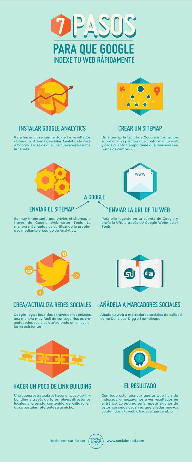 7-pasos-indexe-Google