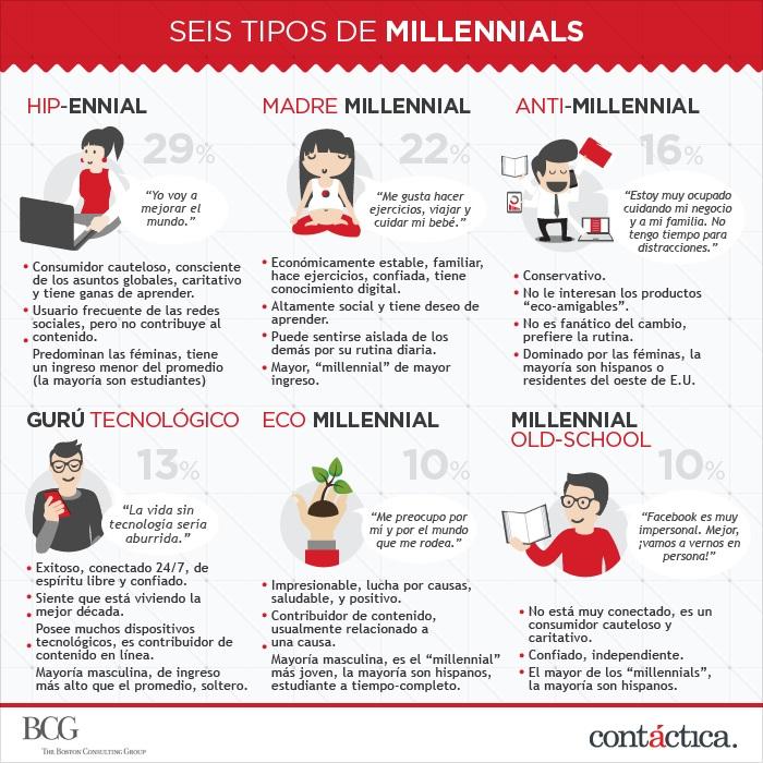 tipos de Millennials
