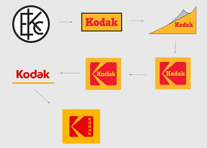 Evolución del logo de Kodak