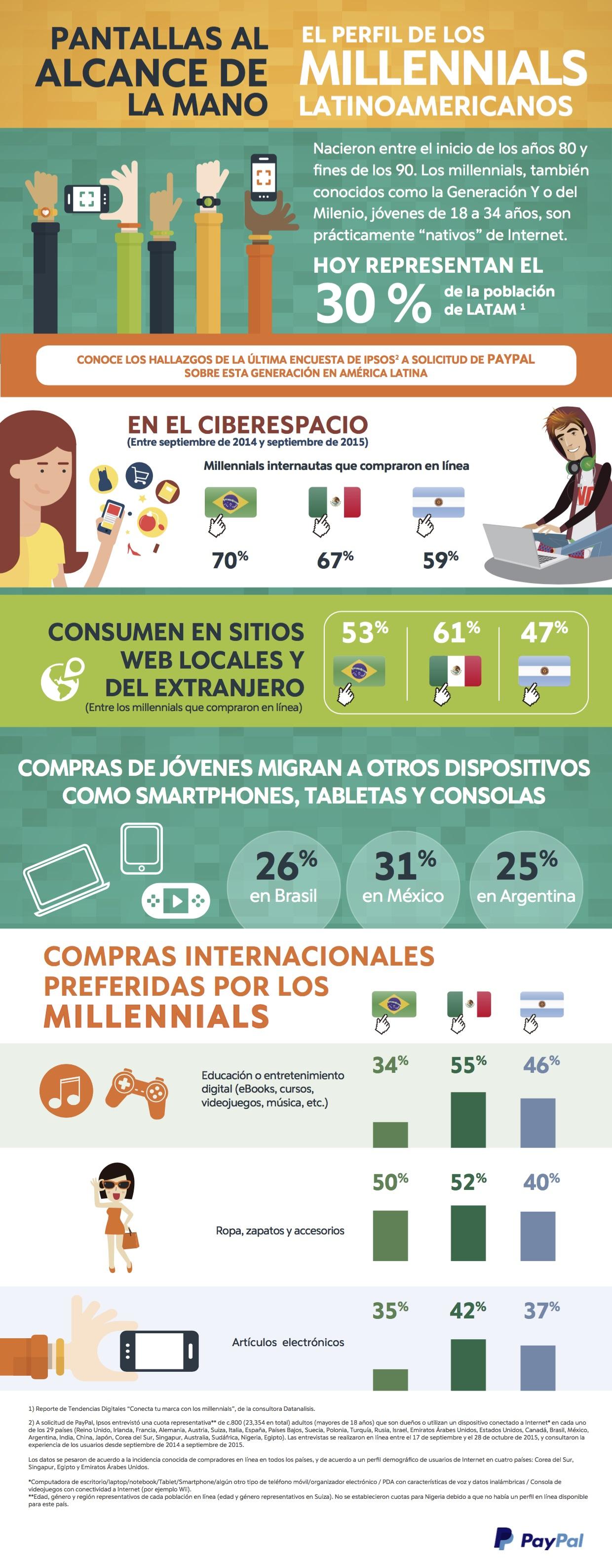 Millenials Latinoamericanos
