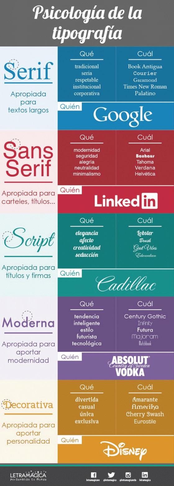 psicología detrás de la tipografía