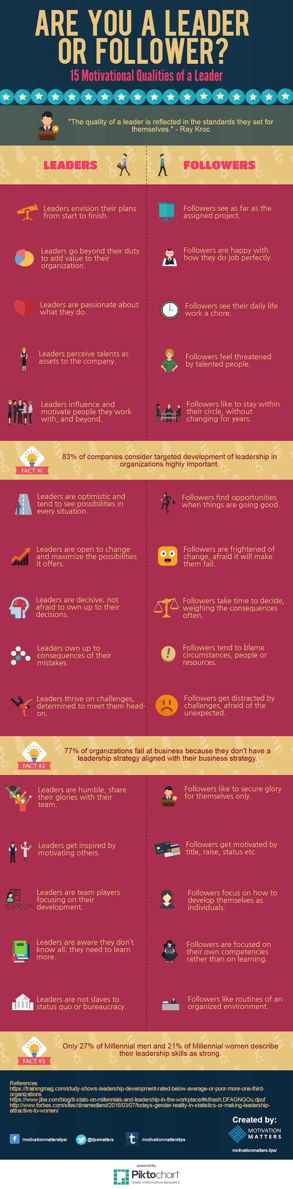 cualidades para saber si eres un líder o un seguidor