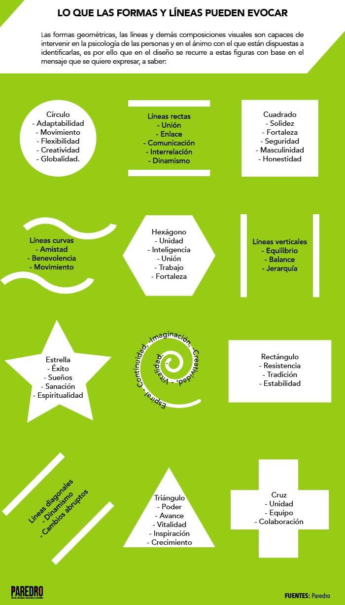 Infografía para entender la psicología geométrica