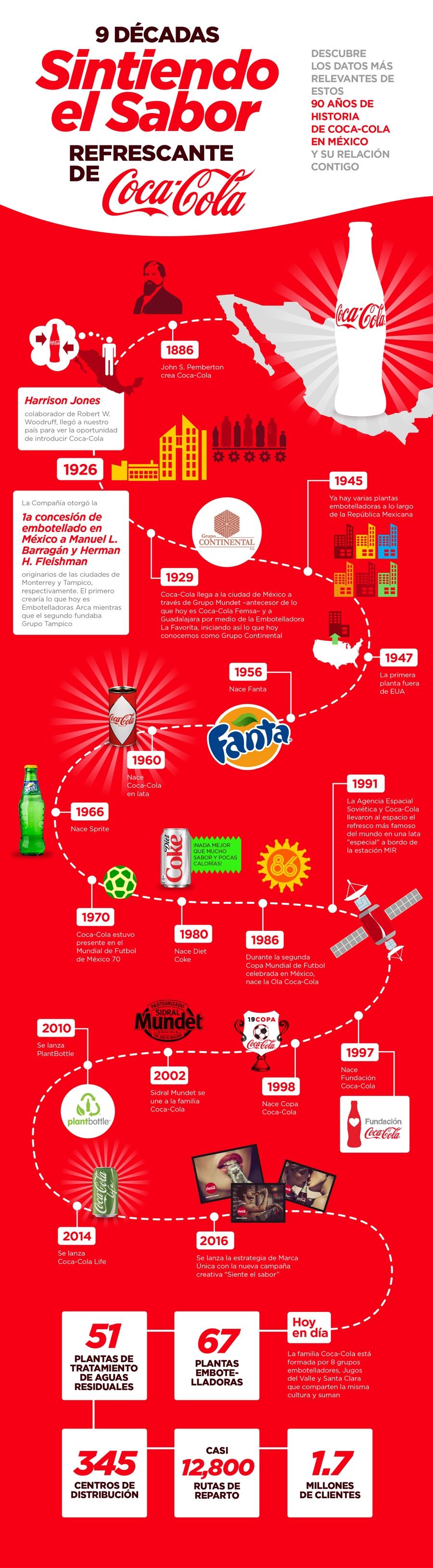 90 años de historia de Coca-Cola en México