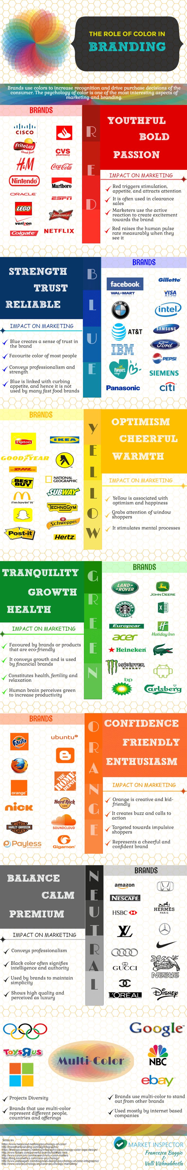 El papel del color en el diseño de marca
