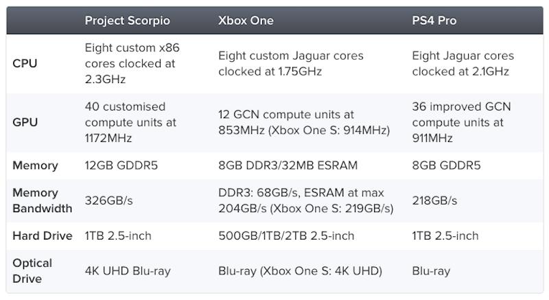 caracteristicas de la Xbox Scorpio