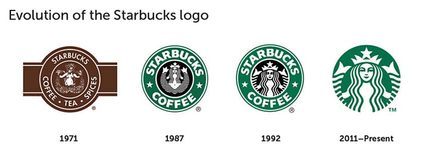 Logos famosos dibujados de memoria - Frogx Three