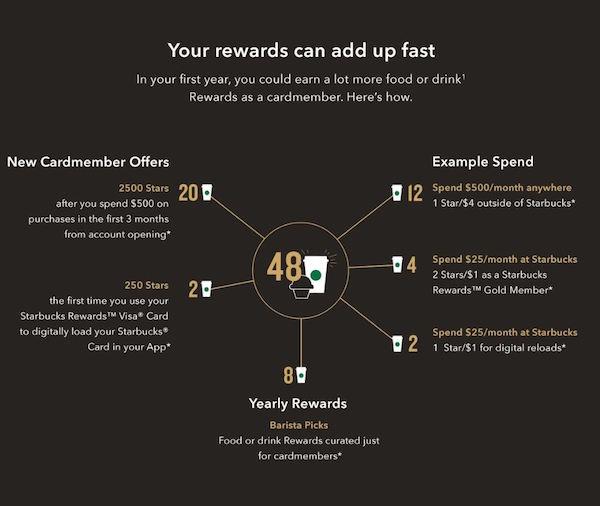 Tarjeta de crédito Starbucks