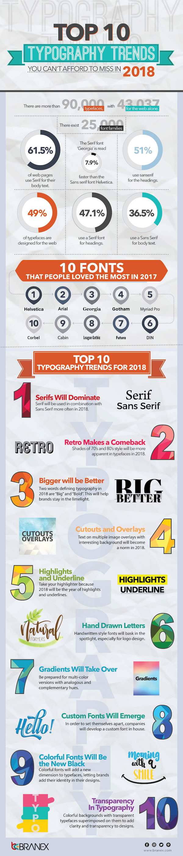 Tendencias tipográficas 2018