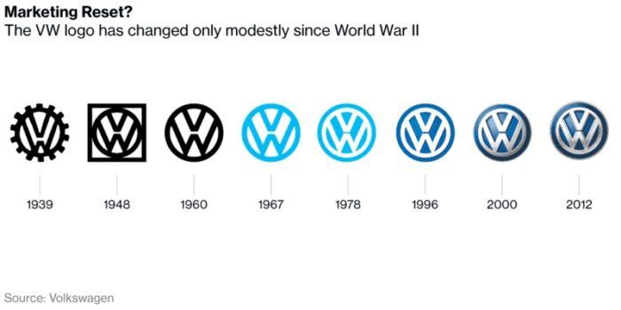 Volkswagen renovará su logotipo