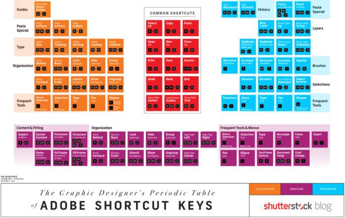 Tabla periódica para diseñadores gráficos