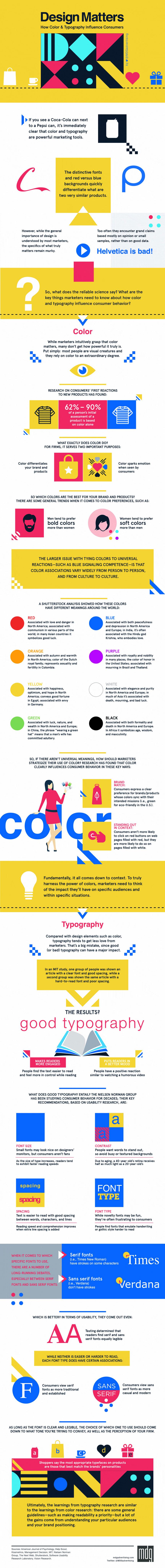 Efectos de la tipografía y los colores en los consumidores