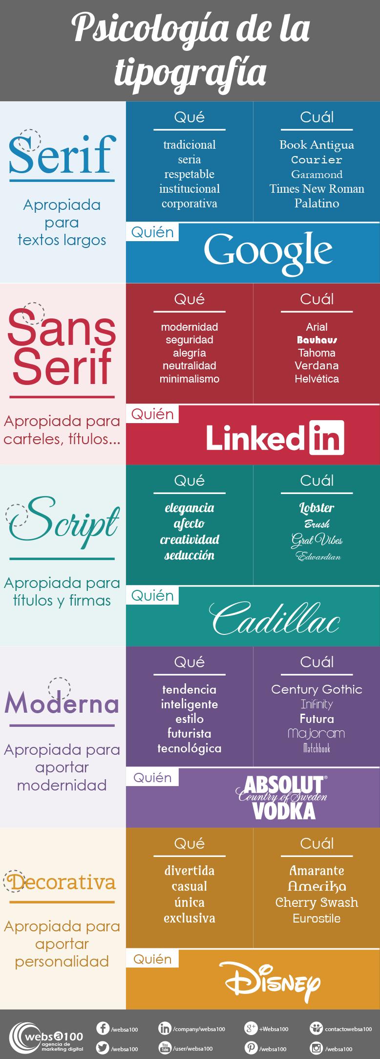 La psicología de la tipografía en el diseño